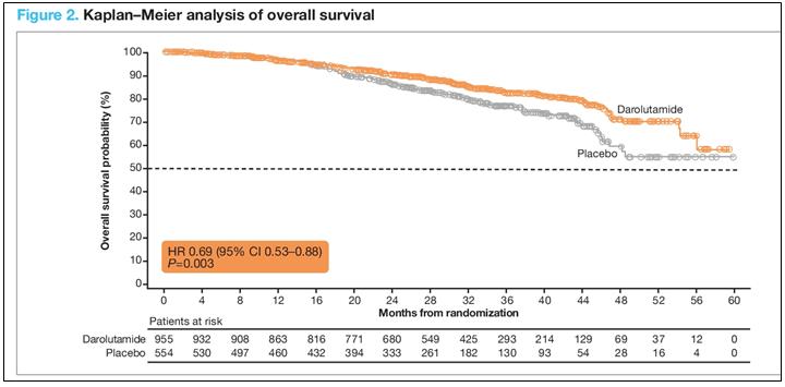 Общая выживаемость больных нмКРРПЖ, получавших комбинацию даролутамид + кастрационная терапия в исследовании ARAMIS