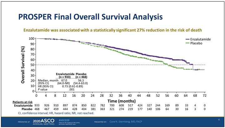 Общая выживаемость больных нмКРРПЖ, получавших комбинацию энзалутамид + кастрационная терапия в исследовании PROSPER
